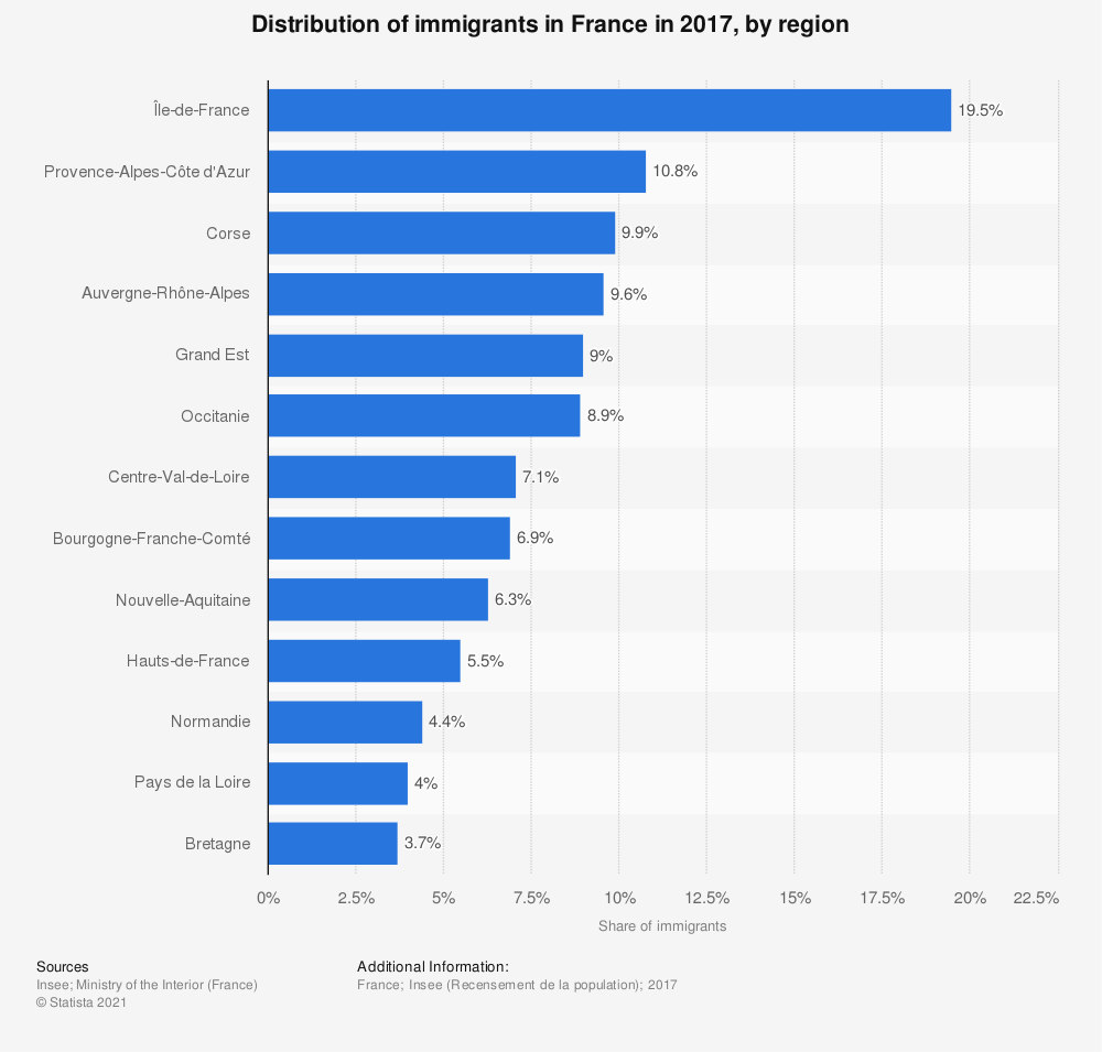 Statistic: Distribution of immigrants in France in 2015, by region  | Statista