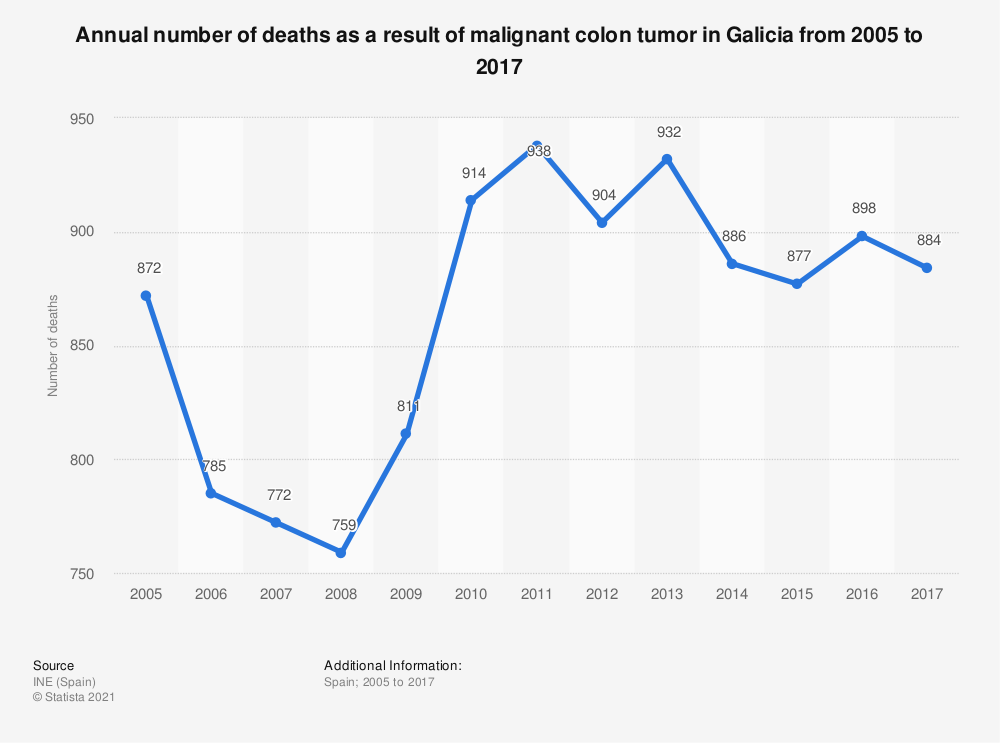 Statistic: Annual number of deaths as a result of malignant colon tumor in Galicia from 2005 to 2017 | Statista
