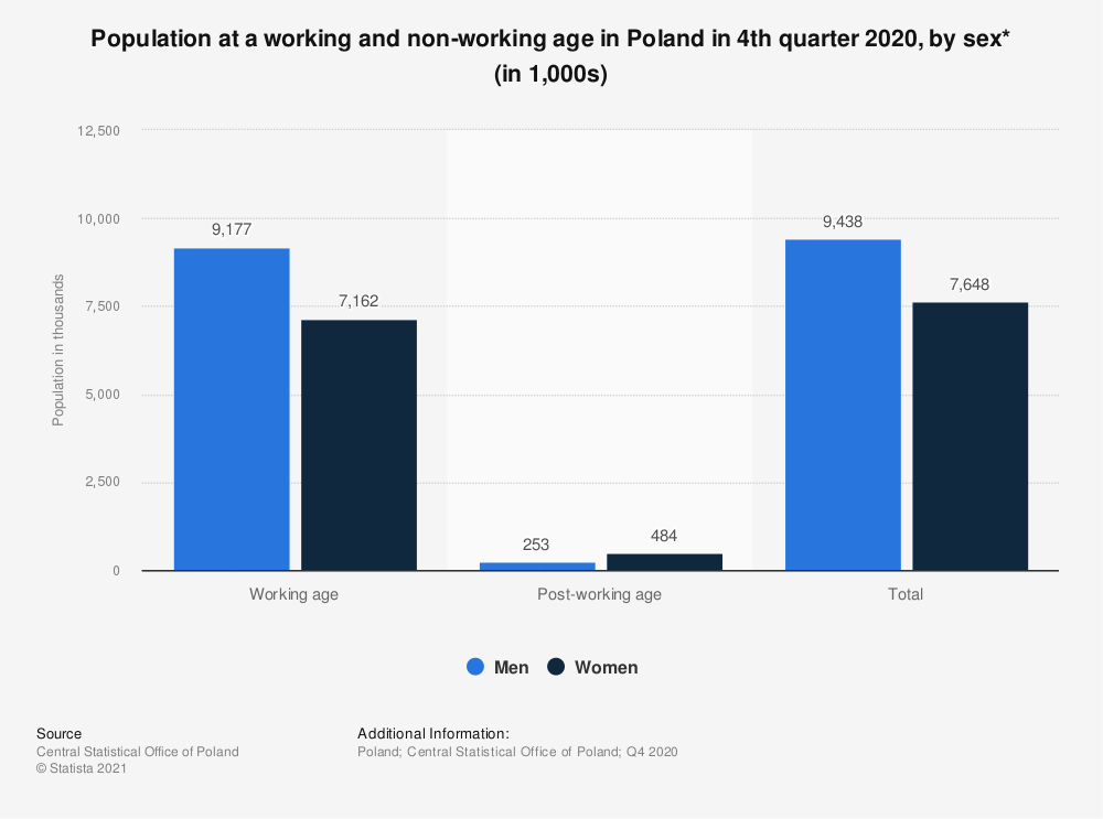 Statistic: Population at a working and non-working age in Poland in 2016, by sex* (in 1,000s) | Statista