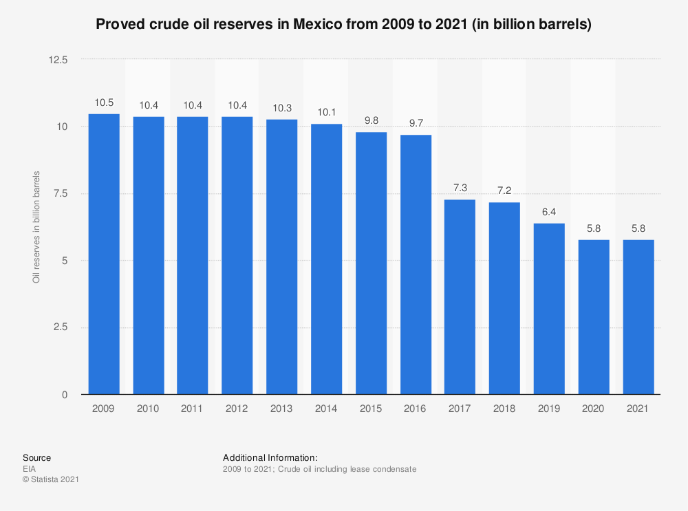 Statistic: Proved crude oil reserves in Mexico from 2009 to 2018 (in billion barrels) | Statista