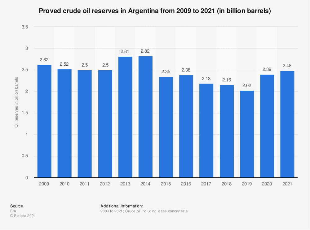 Statistic: Proved crude oil reserves in Argentina from 2009 to 2018 (in billion barrels) | Statista
