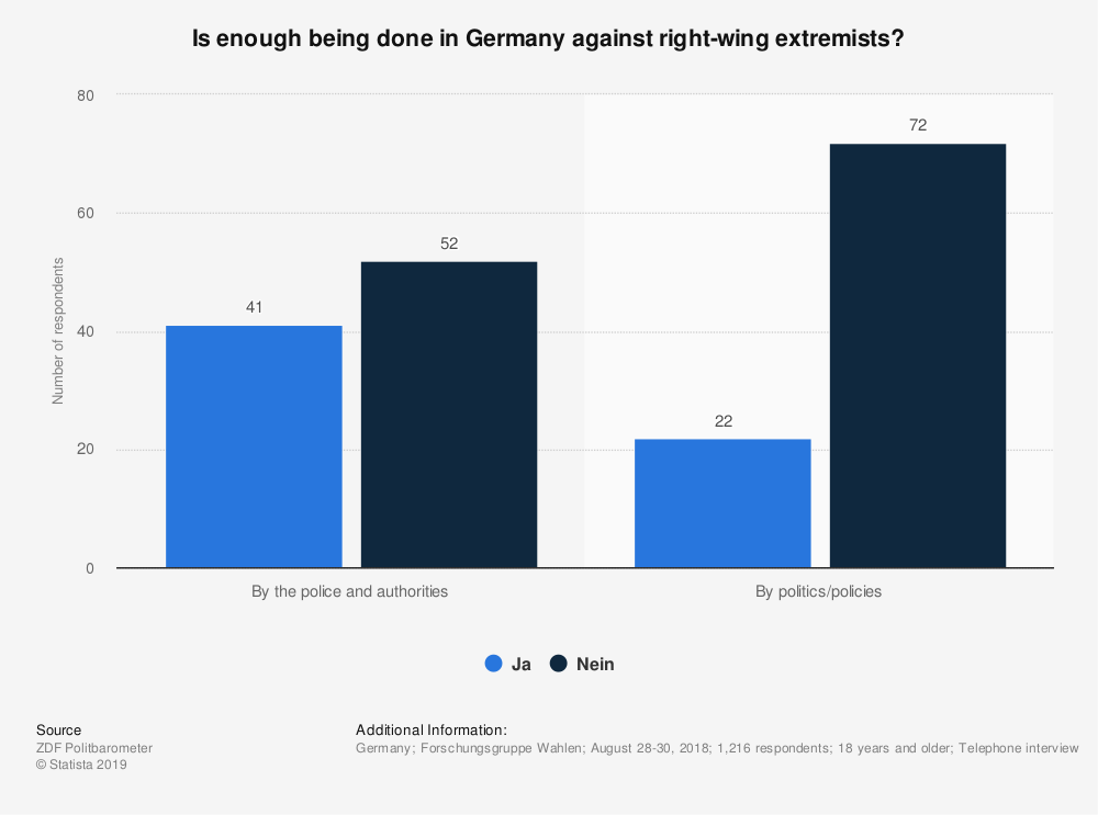 Statistic: Is enough being done in Germany against right-wing extremists? | Statista