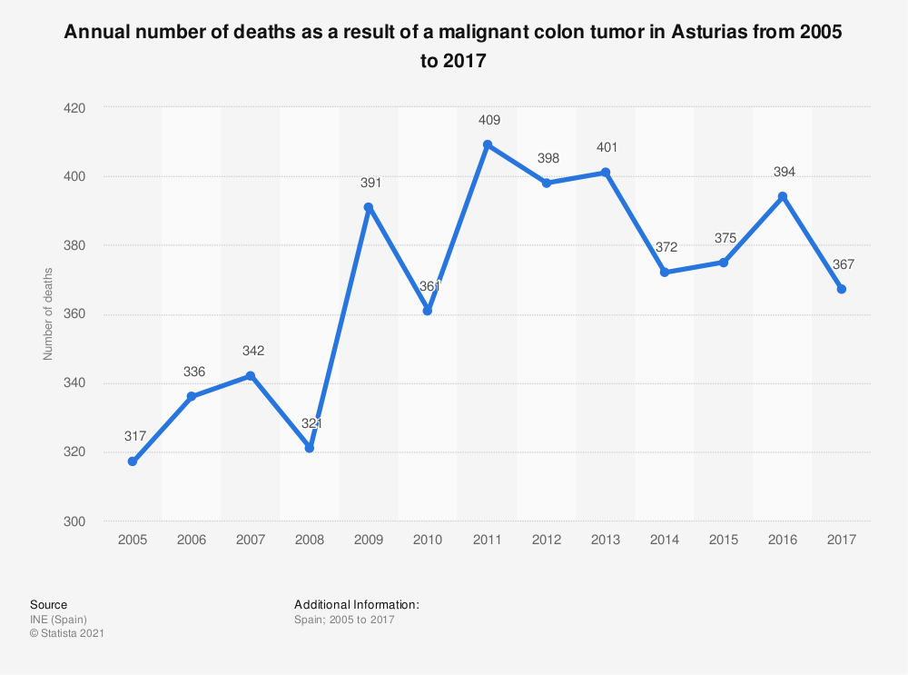 Statistic: Annual number of deaths as a result of a malignant colon tumor in Asturias from 2005 to 2017 | Statista