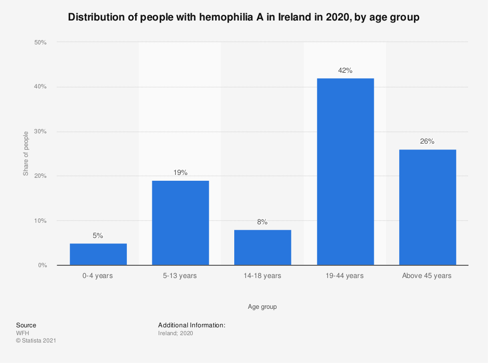 Statistic: Distribution of people with hemophilia A in Ireland in 2018, by age group | Statista