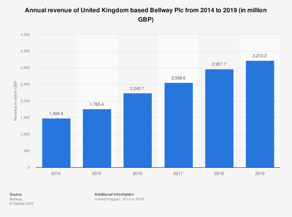 Statistic: Annual revenue of United Kingdom based Bellway Plc from 2014 to 2018 (in million GBP) | Statista