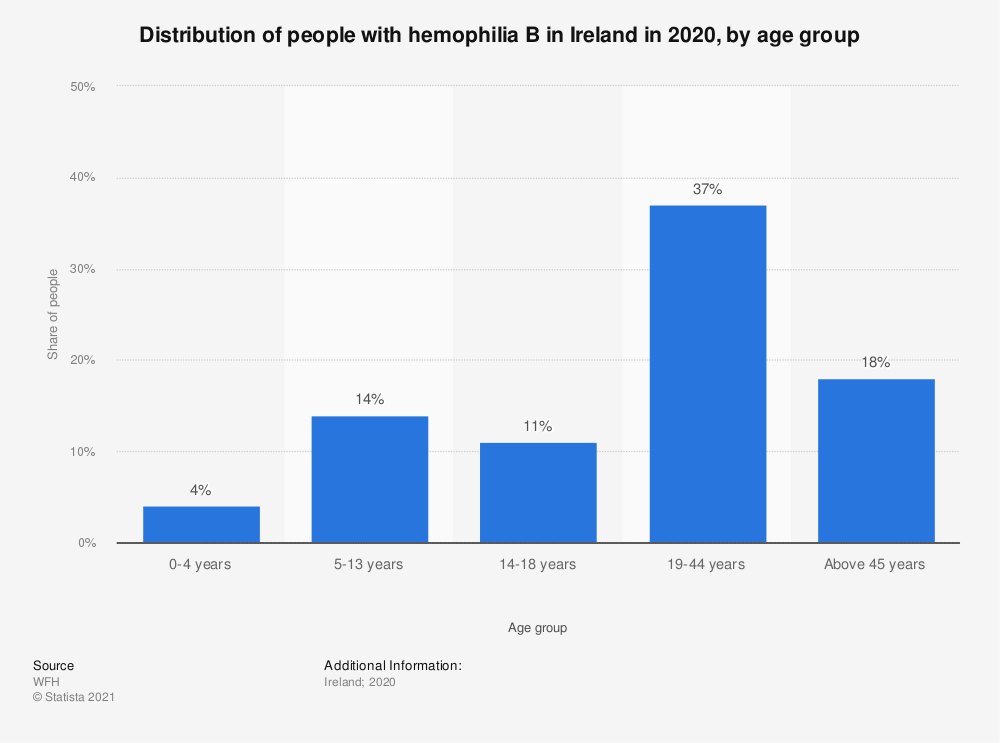 Statistic: Distribution of people with hemophilia B in Ireland in 2018, by age group | Statista