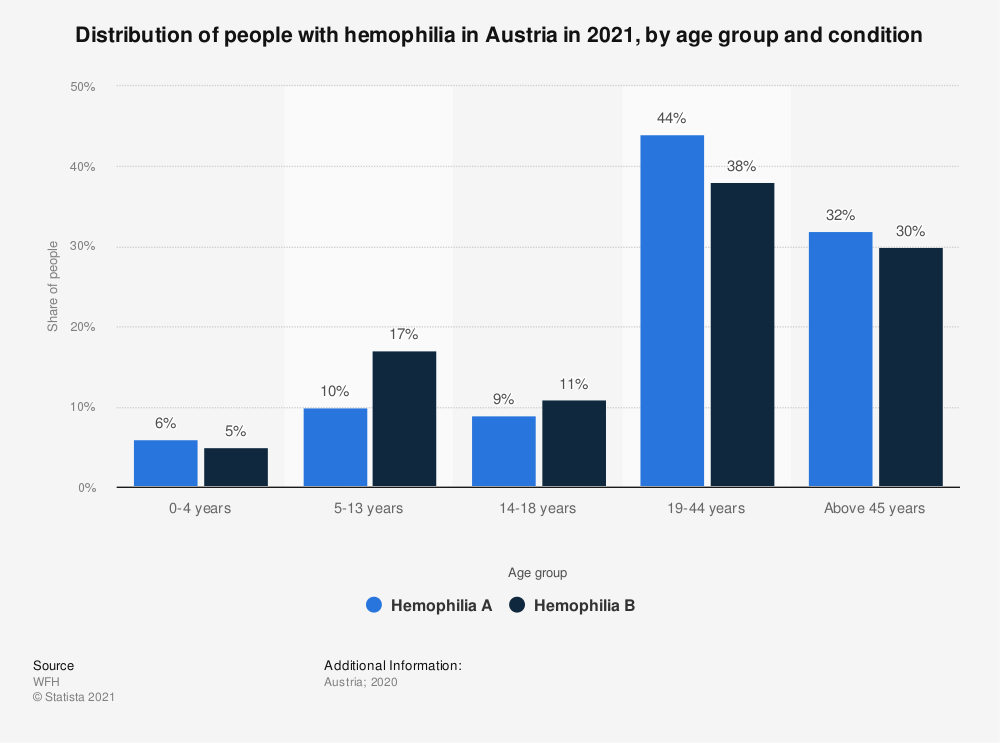 Statistic: Distribution of people with hemophilia A in Austria in 2018, by age group | Statista