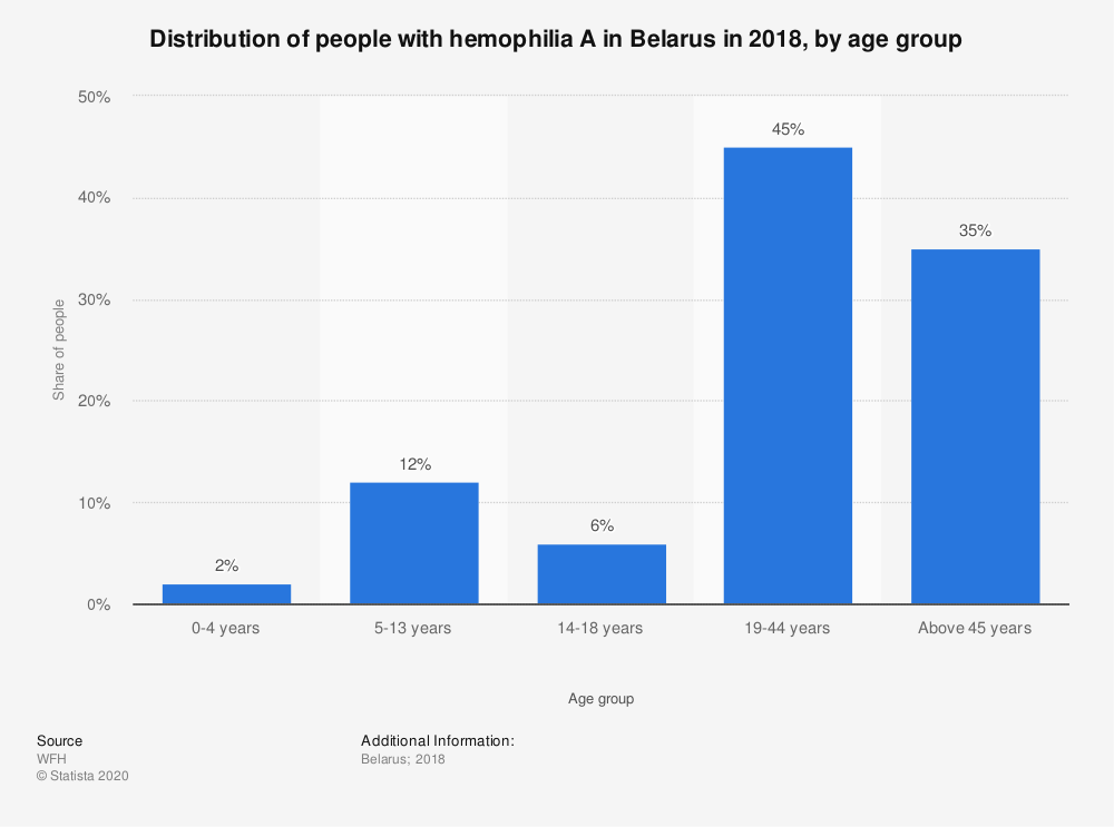 Statistic: Distribution of people with hemophilia A in Belarus in 2018, by age group | Statista