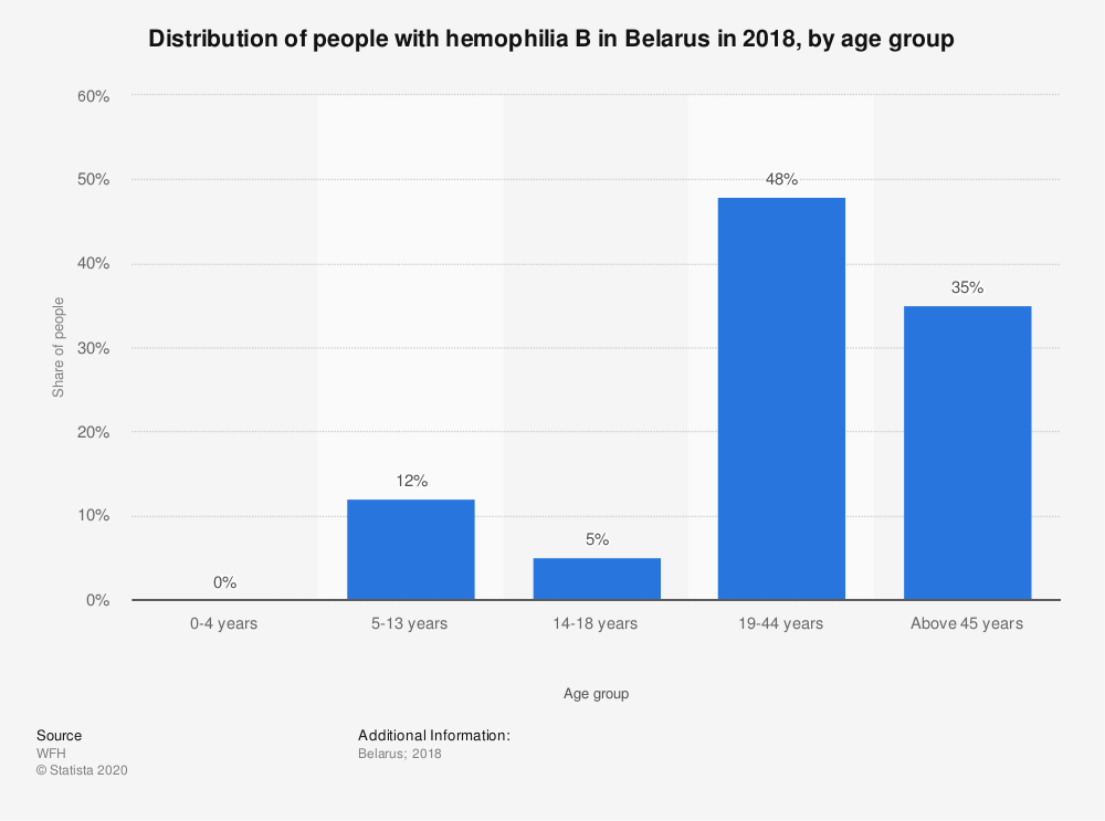 Statistic: Distribution of people with hemophilia B in Belarus in 2018, by age group | Statista