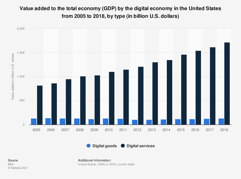 Statistic: Value added to the total economy (GDP) by the digital economy in the United States from 2005 to 2017, by type (in billion U.S. dollars) | Statista