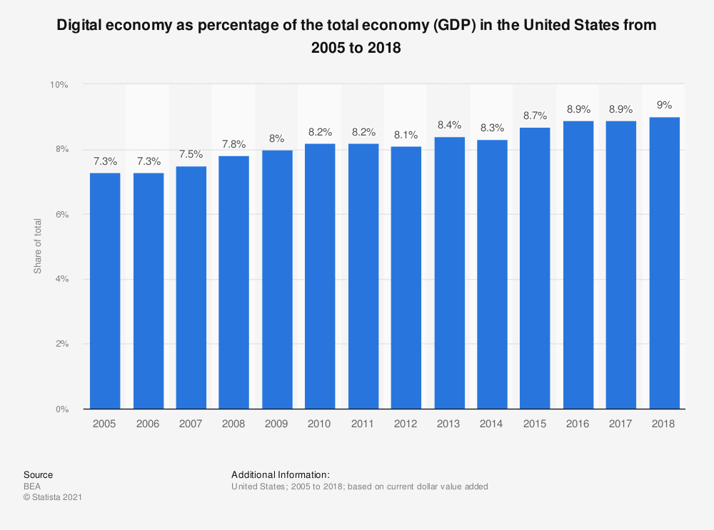 Statistic: Digital economy as percentage of the total economy (GDP) in the United States from 2005 to 2017 | Statista