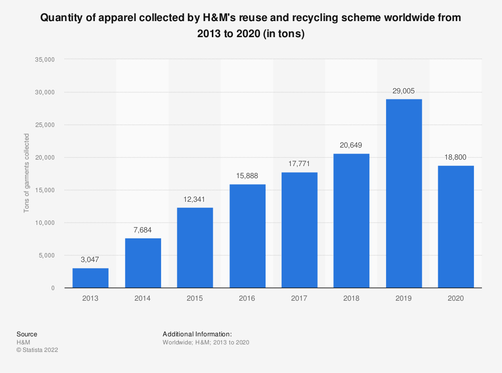 Statistic: Quantity of apparel collected by H&M's reuse and recycling scheme worldwide from 2013 to 2019 (in tons)   Statista
