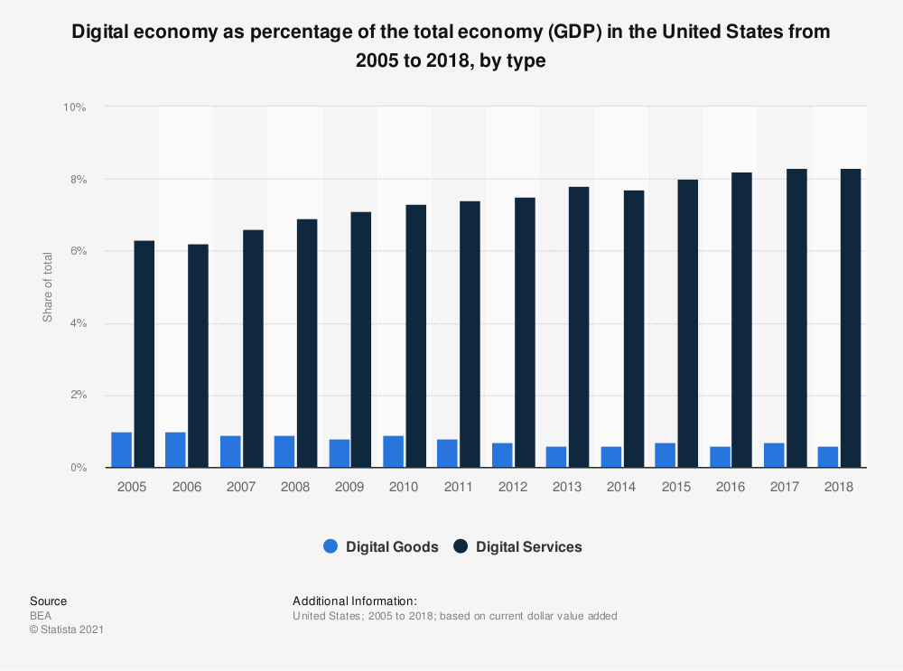 Statistic: Digital economy as percentage of the total economy (GDP) in the United States from 2005 to 2017, by type | Statista
