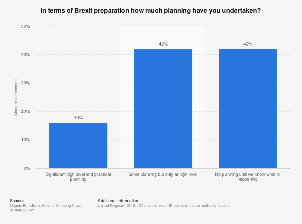 Statistic: In terms of Brexit preparation how much planning have you undertaken? | Statista