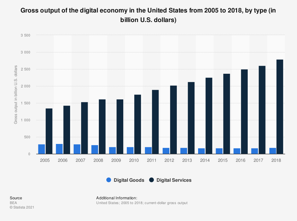 Statistic: Gross output of the digital economy in the United States from 2005 to 2017, by type (in billion U.S. dollars) | Statista