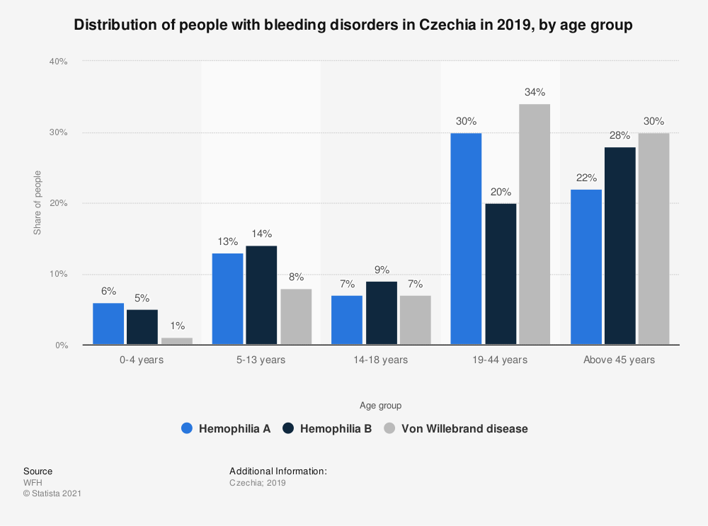 Statistic: Distribution of people with bleeding disorders in Czechia in 2019, by age group | Statista