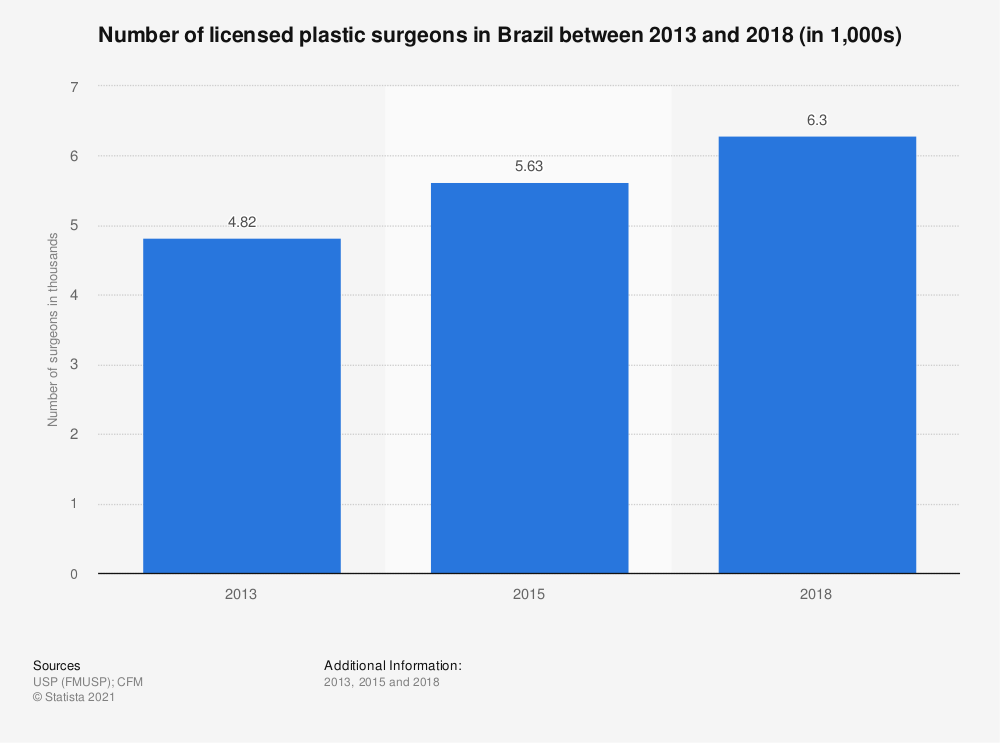 Statistic: Number of licensed plastic surgeons in Brazil between 2013 and 2018 (in 1,000s) | Statista