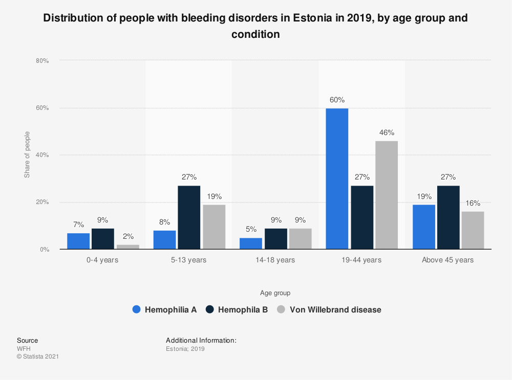 Statistic: Distribution of people with bleeding disorders in Estonia in 2019, by age group and condition | Statista