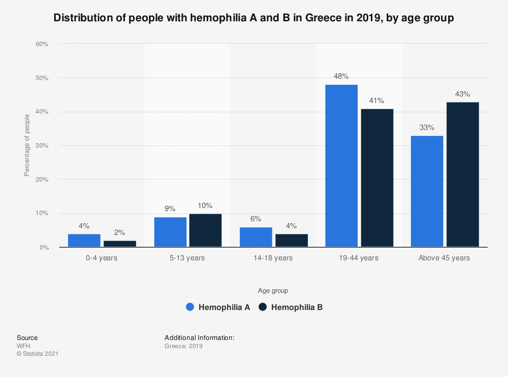 Statistic: Share of people with hemophilia A in Greece in 2017, by age group | Statista