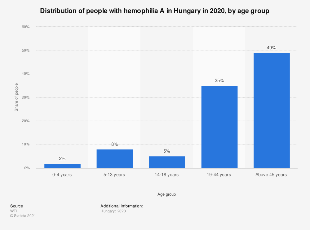 Statistic: Distribution of people with hemophilia A in Hungary in 2018, by age group   Statista