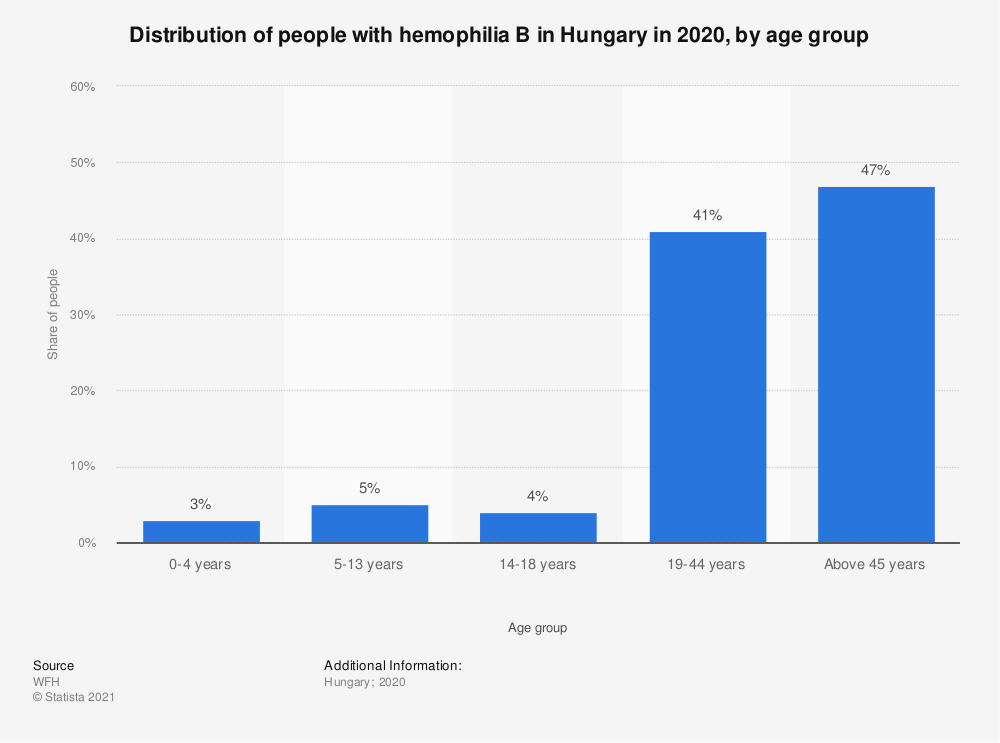 Statistic: Distribution of people with hemophilia B in Hungary in 2018, by age group | Statista