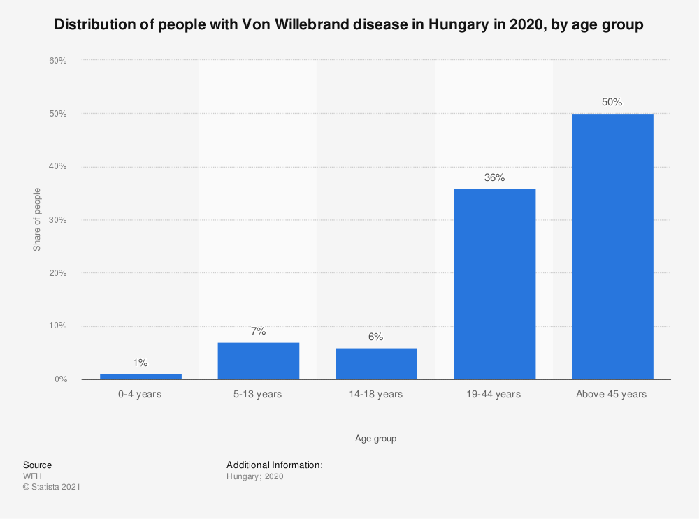 Statistic: Distribution of people with Von Willebrand disease in Hungary in 2018, by age group   Statista