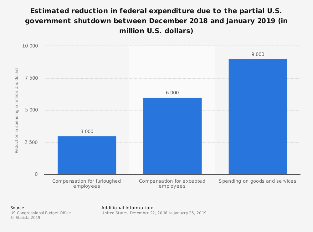 Statistic: Estimated reduction in federal expenditure due to the partial U.S. government shutdown between December 2018 and January 2019 (in million U.S. dollars) | Statista