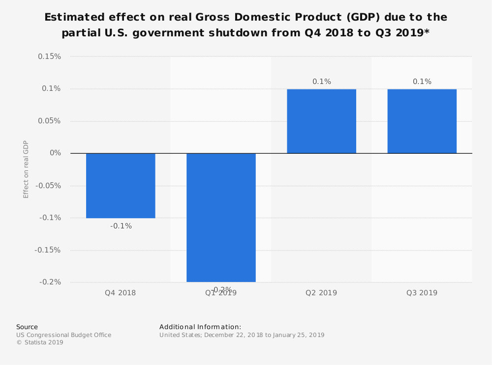 Statistic: Estimated effect on real Gross Domestic Product (GDP) due to the partial U.S. government shutdown from Q4 2018 to Q3 2019* | Statista