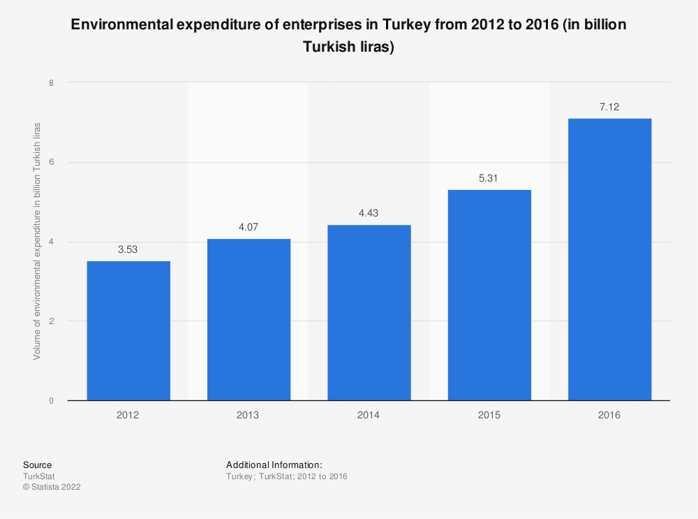 Statistic: Environmental expenditure of enterprises in Turkey from 2012 to 2016 (in billion Turkish liras) | Statista