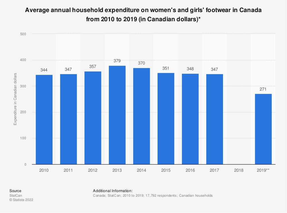 Statistic: Average annual household expenditure on women's and girls' footwear in Canada from 2010 to 2019 (in Canadian dollars)* | Statista