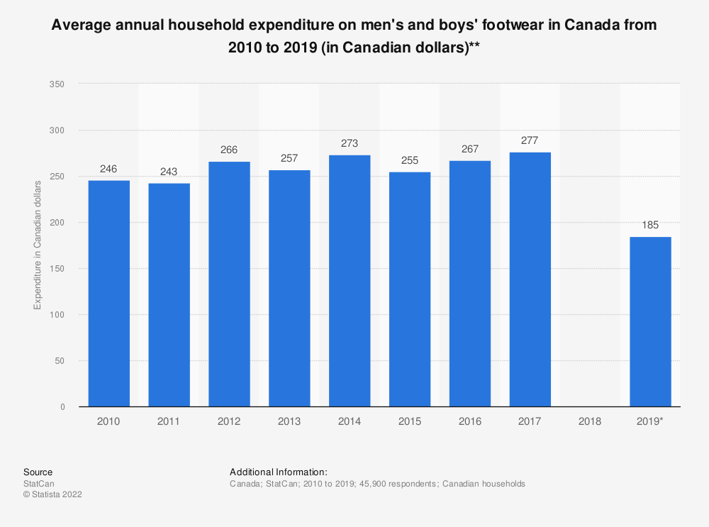 Statistic: Average annual household expenditure on men's and boys' footwear in Canada from 2010 to 2017 (in Canadian dollars)* | Statista