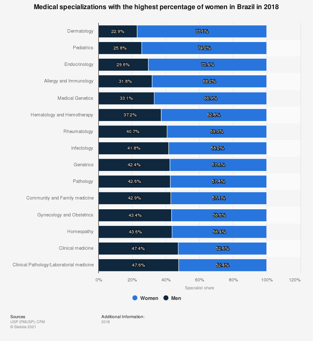Statistic: Medical specializations with the highest percentage of women in Brazil in 2018 | Statista