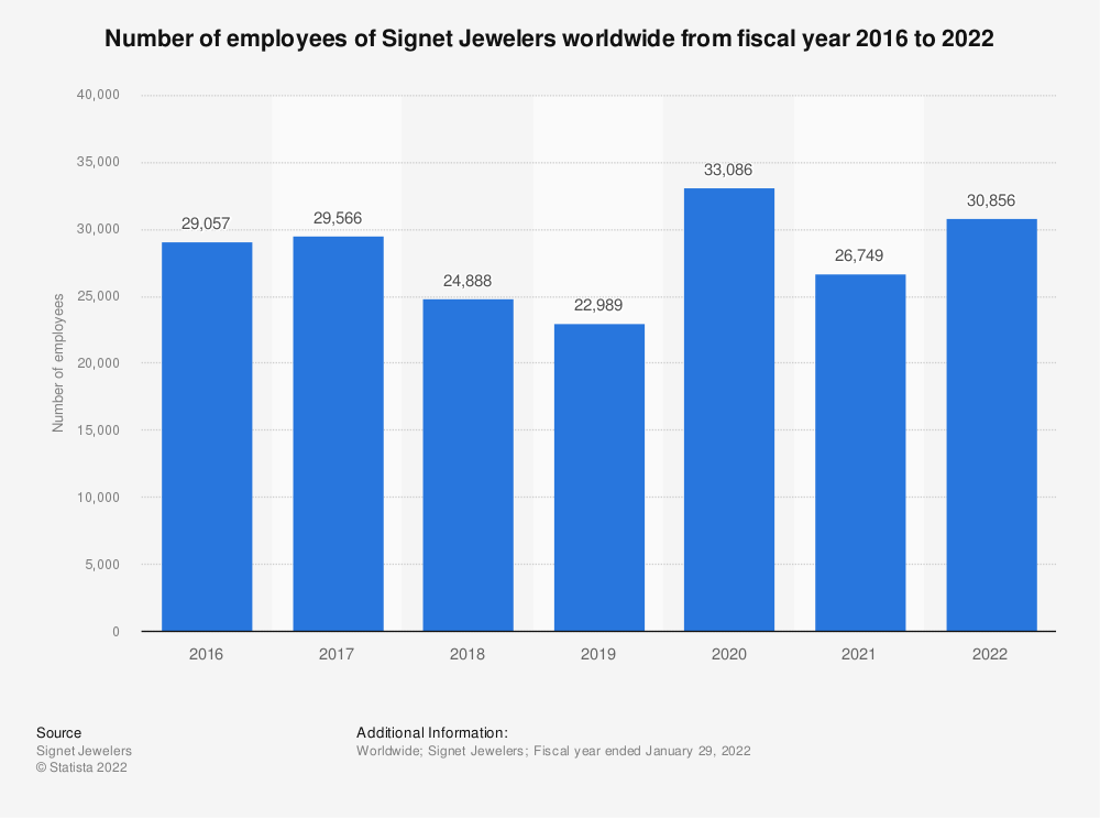 Statistic: Number of employees of Signet Jewelers worldwide from fiscal year 2016 to 2019 | Statista