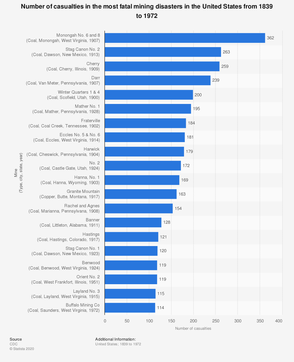 Statistic: Number of casualties in the most fatal mining disasters in the United States from 1839 to 1972 | Statista