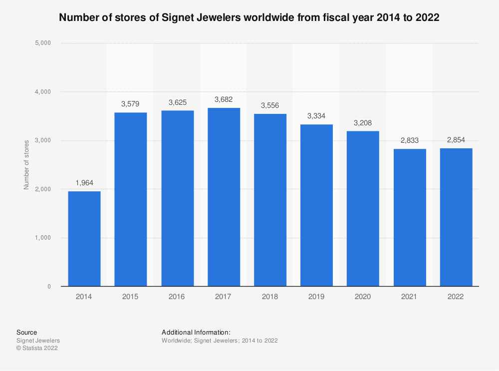 Statistic: Number of stores of Signet Jewelers worldwide from fiscal year 2014 to 2019 | Statista