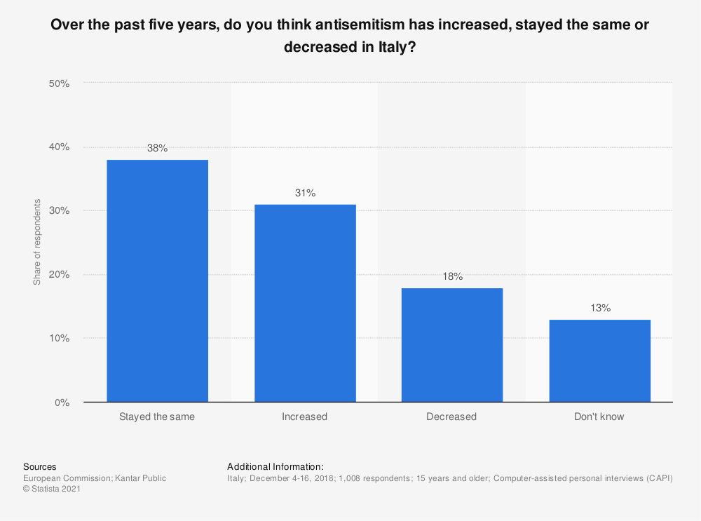 Statistic: Over the past five years, do you think antisemitism has increased, stayed the same or decreased in Italy? | Statista
