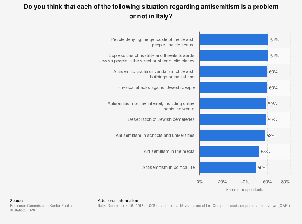 Statistic: Do you think that each of the following situation regarding antisemitism is a problem or not in Italy? | Statista