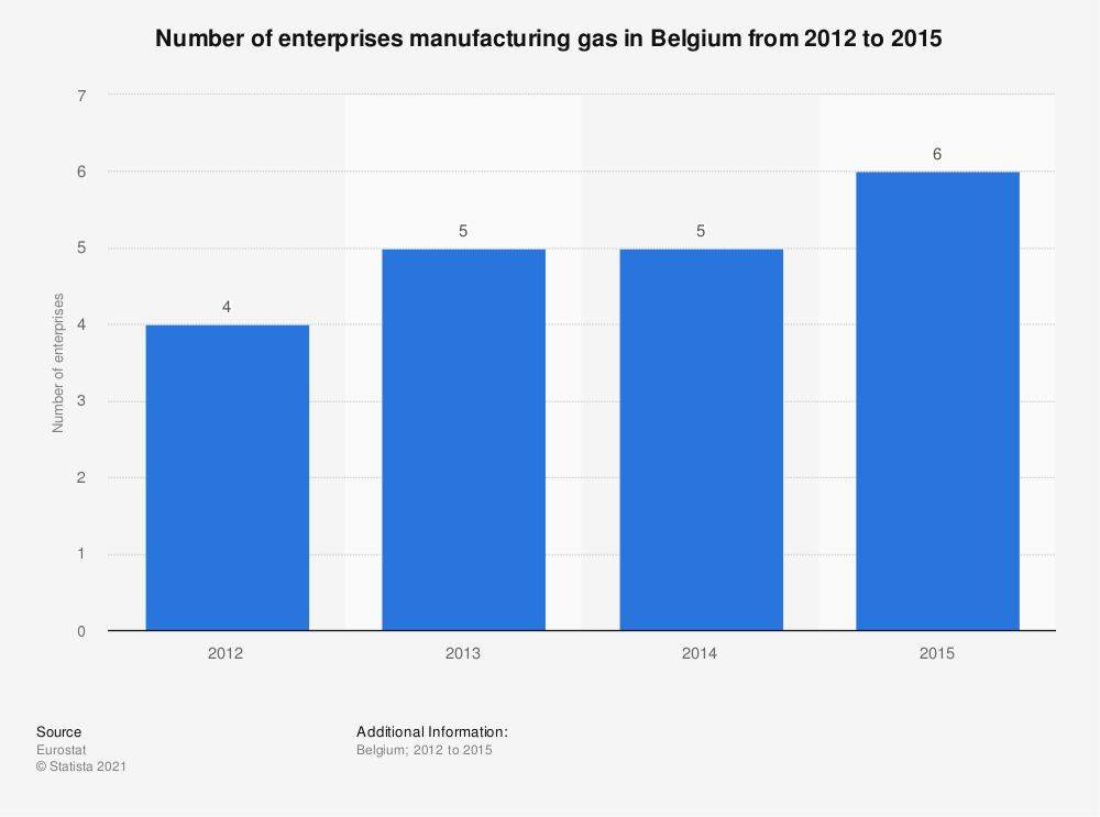 Statistic: Number of enterprises manufacturing gas in Belgium from 2012 to 2015 | Statista