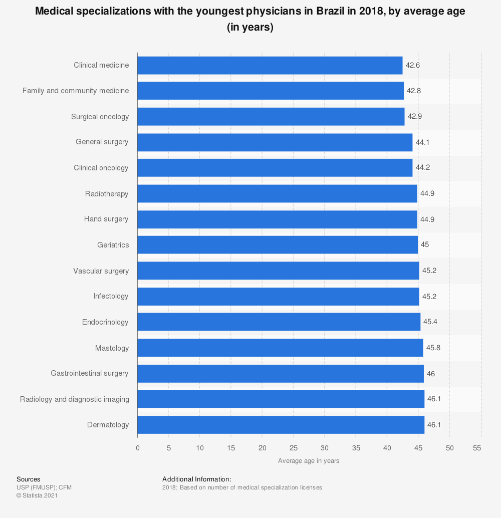 Statistic: Medical specializations with the youngest physicians in Brazil in 2018, by average age (in years)   Statista