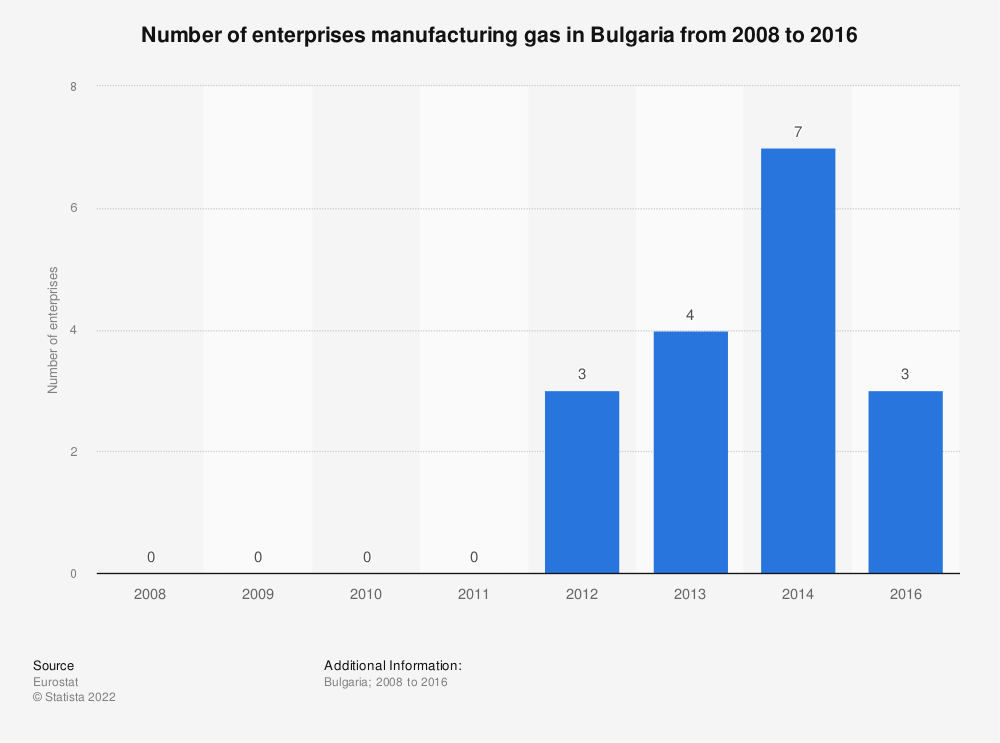Statistic: Number of enterprises manufacturing gas in Bulgaria from 2008 to 2016 | Statista