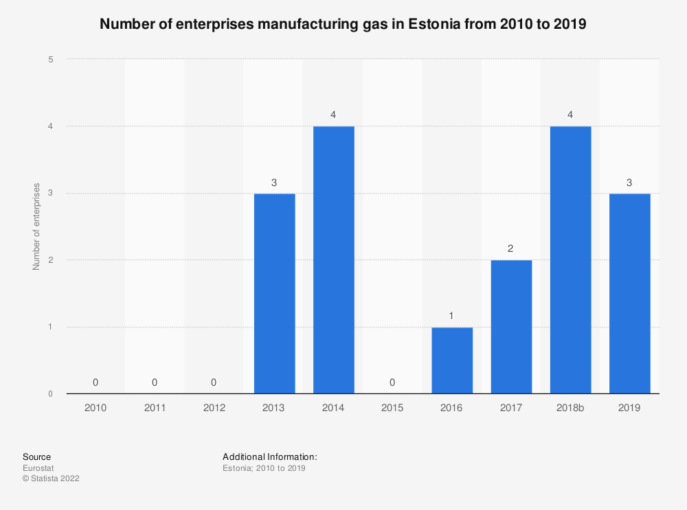 Statistic: Number of enterprises manufacturing gas in Estonia from 2008 to 2016 | Statista
