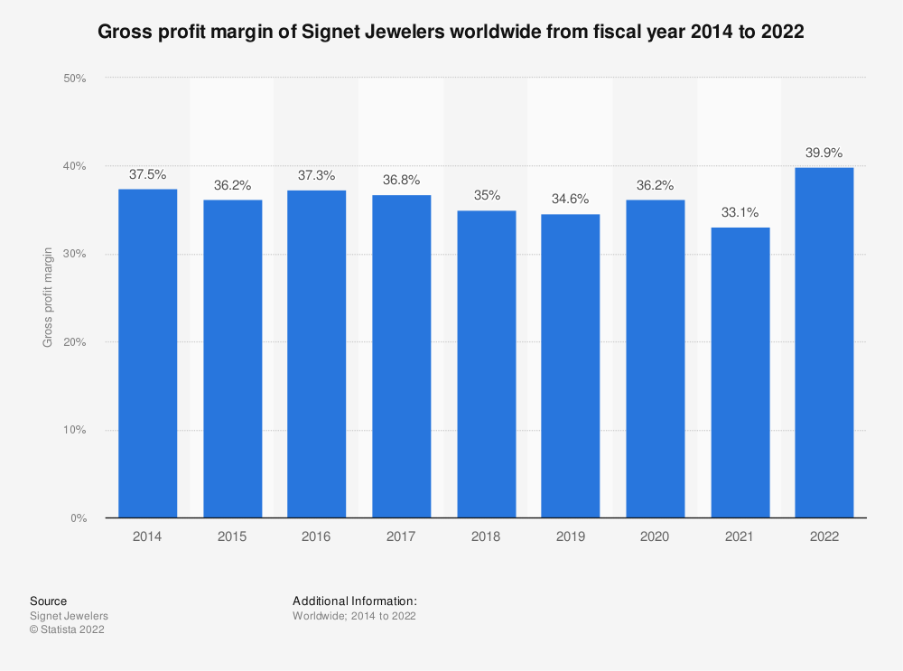 Statistic: Gross profit margin of Signet Jewelers worldwide from fiscal year 2014 to 2020 | Statista