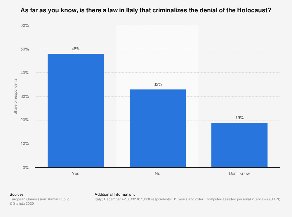 Statistic: As far as you know, is there a law in Italy that criminalizes the denial of the Holocaust?   Statista
