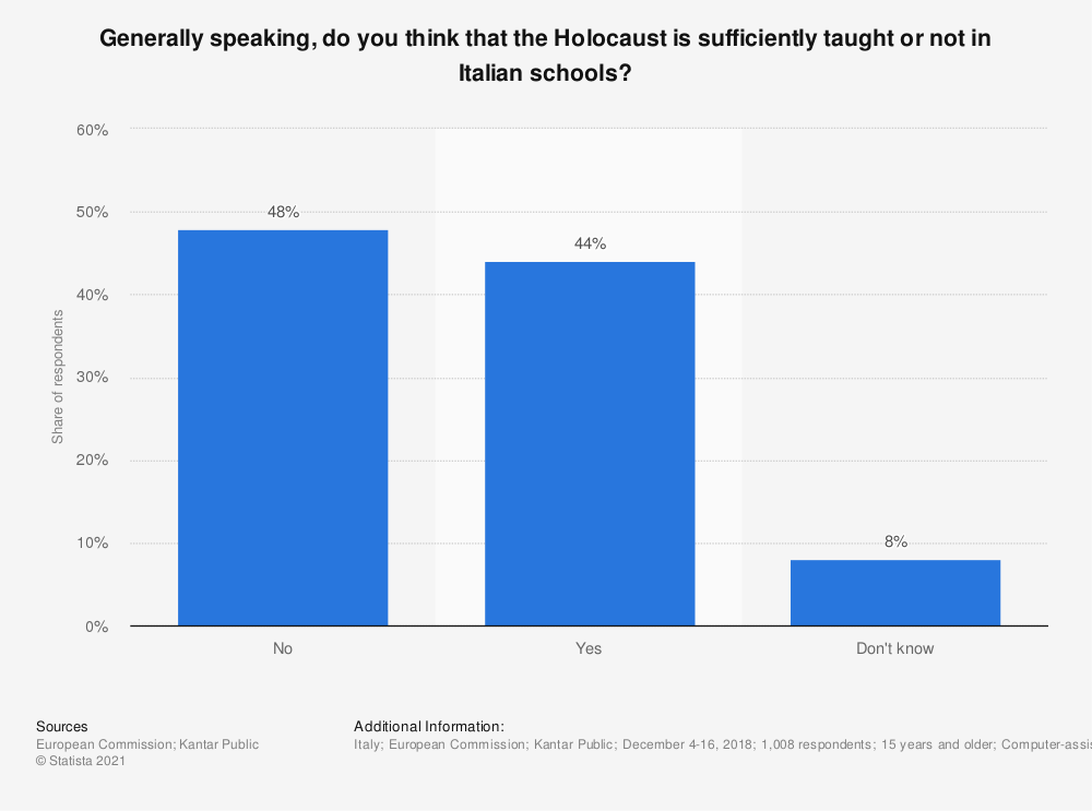 Statistic: Generally speaking, do you think that the Holocaust is sufficiently taught or not in Italian schools? | Statista