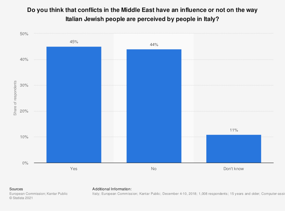 Statistic: Do you think that conflicts in the Middle East have an influence or not on the way Italian Jewish people are perceived by people in Italy? | Statista