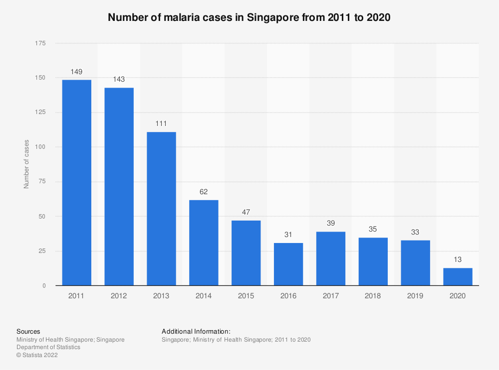 Statistic: Number of malaria cases in Singapore from 2008 to 2018 | Statista