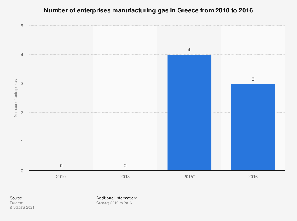 Statistic: Number of enterprises manufacturing gas in Greece from 2010 to 2016 | Statista
