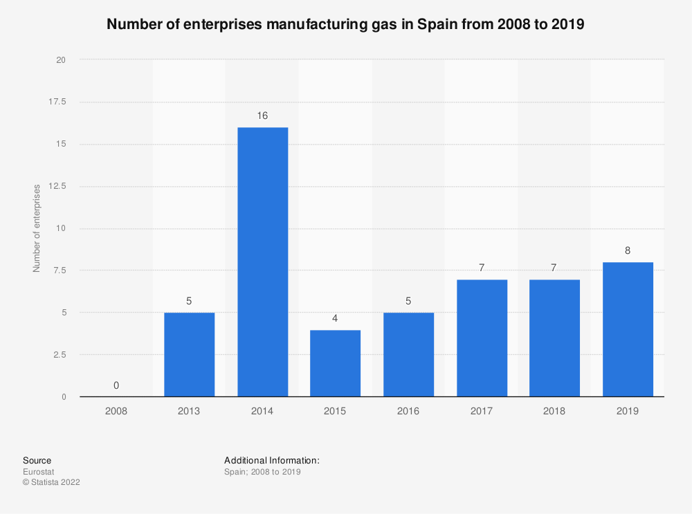 Statistic: Number of enterprises manufacturing gas in Spain from 2008 to 2016 | Statista