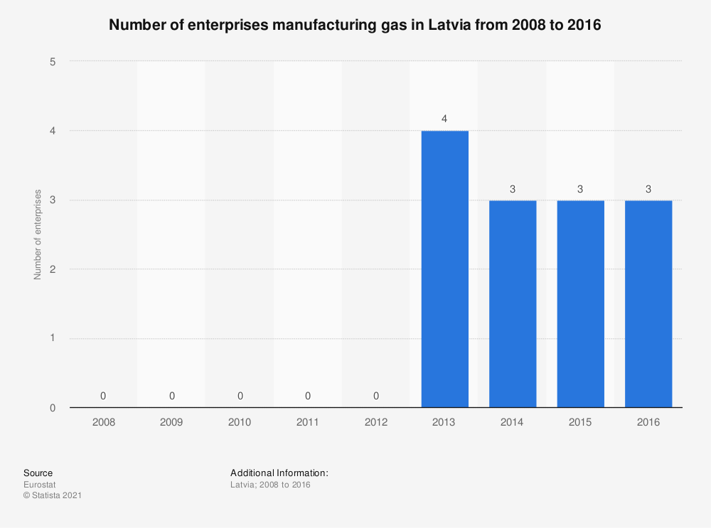 Statistic: Number of enterprises manufacturing gas in Latvia from 2008 to 2016 | Statista