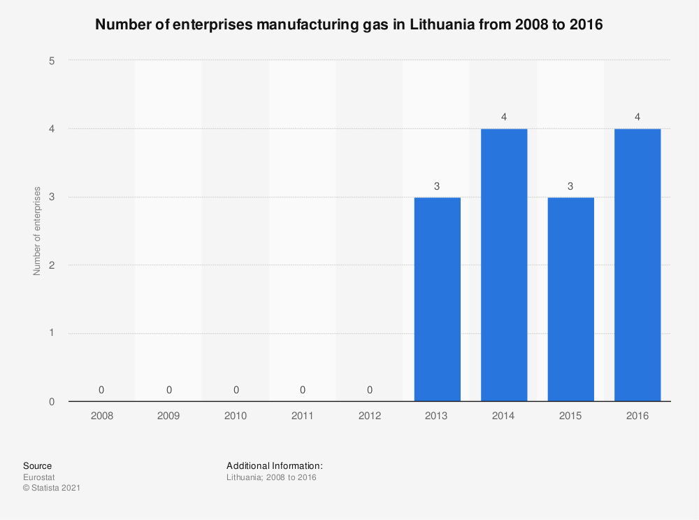 Statistic: Number of enterprises manufacturing gas in Lithuania from 2008 to 2016 | Statista
